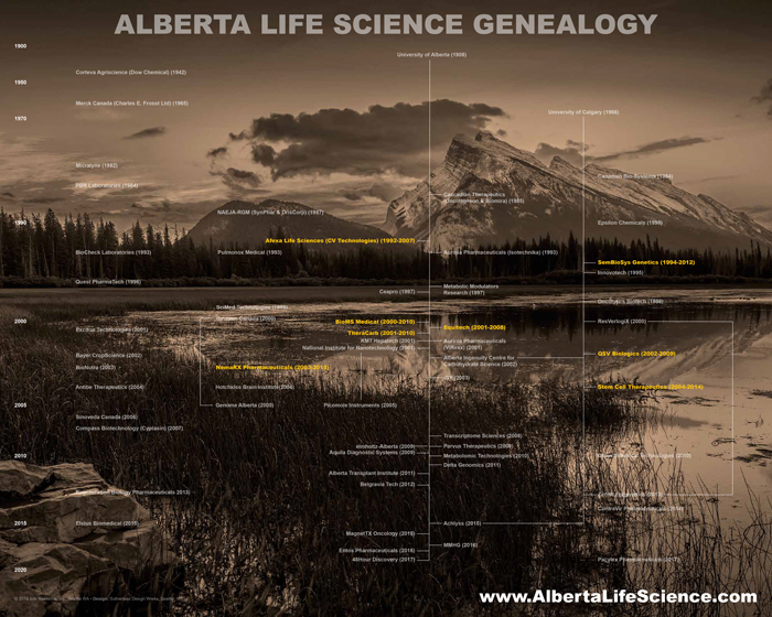 Alberta Life Science Genealogy, Past