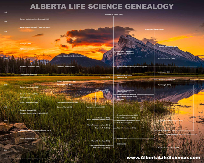 Alberta Life Science Genealogy Present